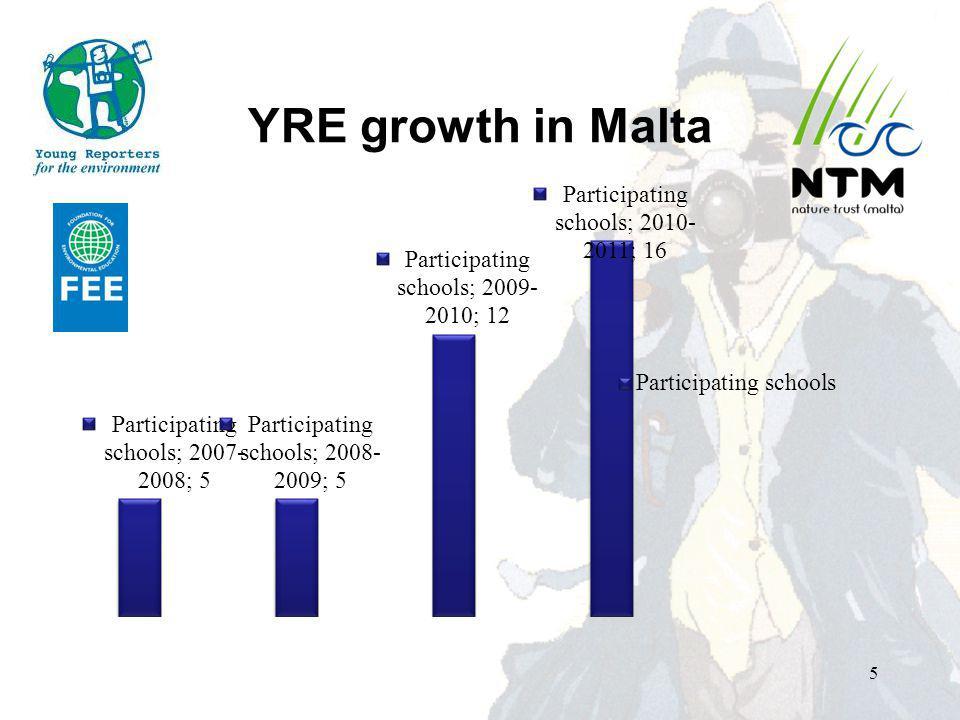 YRE growth in Malta 5