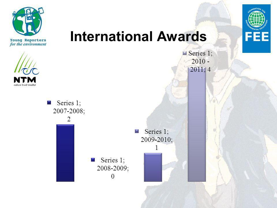 International Awards