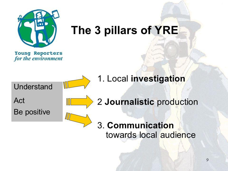 The 3 pillars of YRE Understand Act Be positive 1.