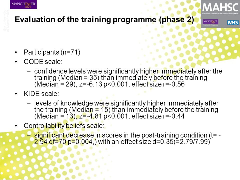 Evaluation of the training programme (phase 2) Participants (n=71) CODE scale: –confidence levels were significantly higher immediately after the training (Median = 35) than immediately before the training (Median = 29), z=-6.13 p<0.001, effect size r=-0.56 KIDE scale: –levels of knowledge were significantly higher immediately after the training (Median = 15) than immediately before the training (Median = 13), z=-4.81 p<0.001, effect size r=-0.44 Controllability beliefs scale: –significant decrease in scores in the post-training condition (t= - 2.94 df=70 p=0.004,) with an effect size d=0.35(=2.79/7.99)