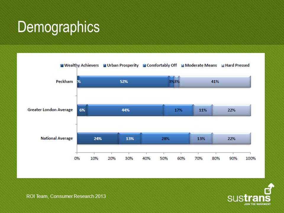 Demographics ROI Team, Consumer Research 2013