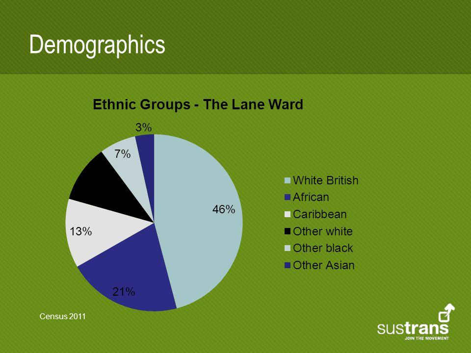 Demographics Census 2011