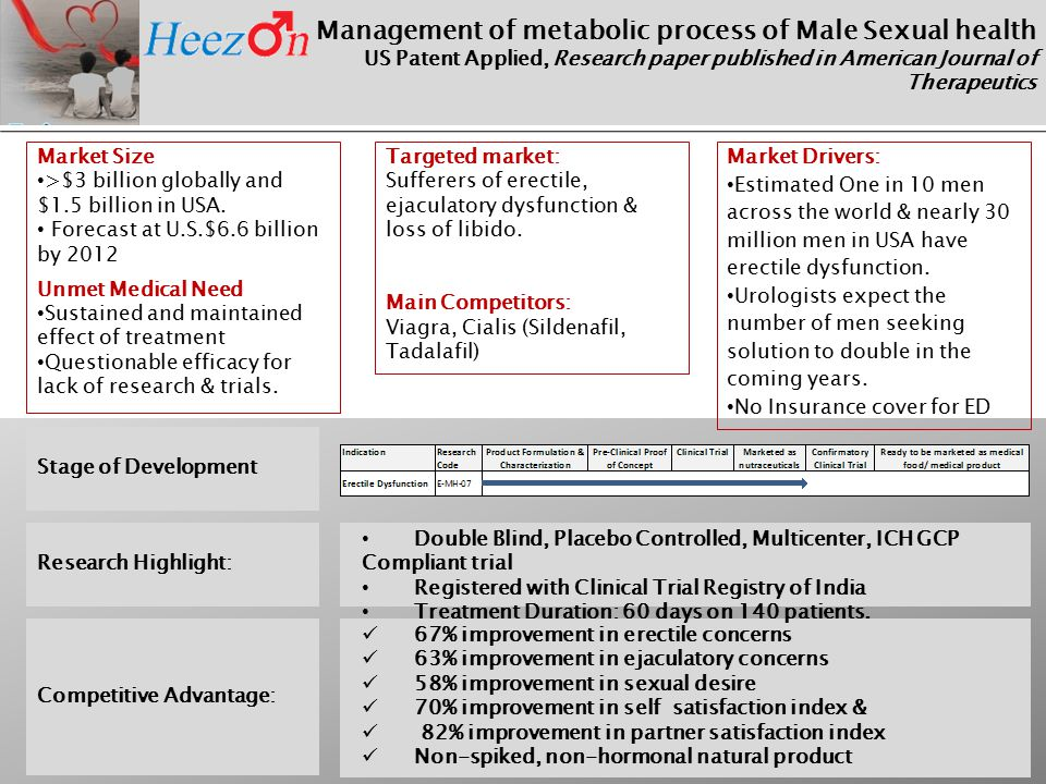 Management of metabolic process of Male Sexual health US Patent Applied, Research paper published in American Journal of Therapeutics Market Size >$3