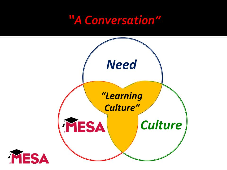 "Culture Need ""Learning Culture"""