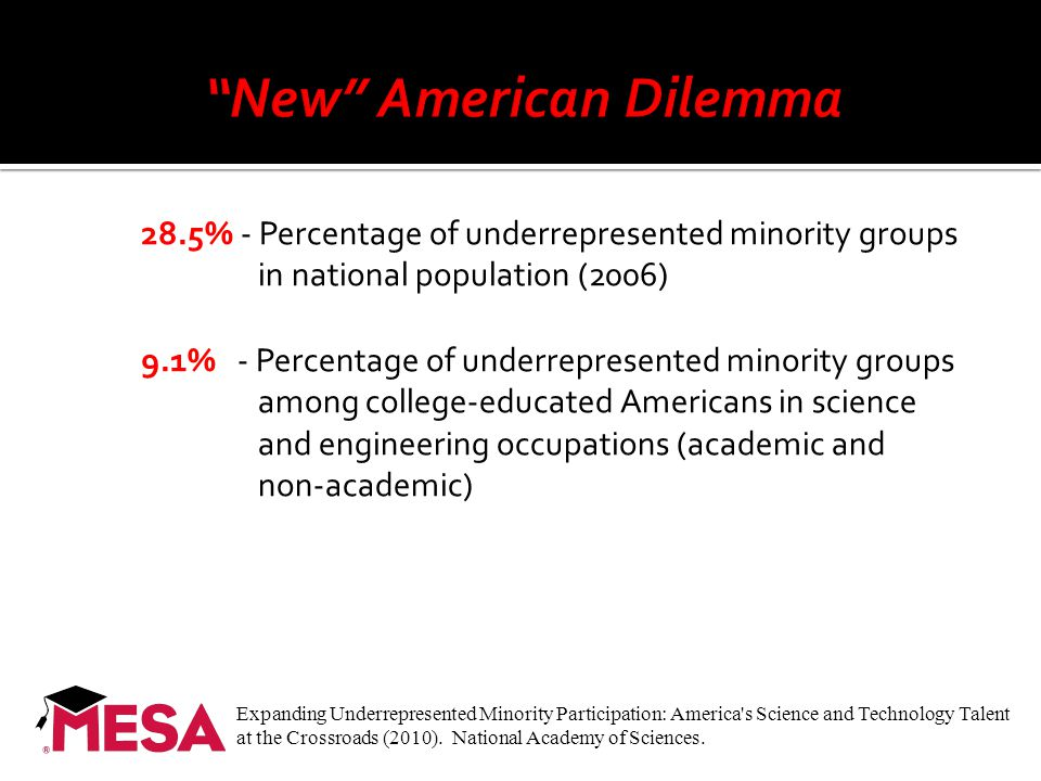 28.5% - Percentage of underrepresented minority groups in national population (2006) 9.1% - Percentage of underrepresented minority groups among colle