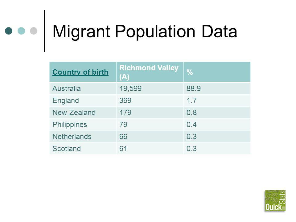 Migrant Population Data Country of birth Richmond Valley (A) % Australia19,59988.9 England3691.7 New Zealand1790.8 Philippines790.4 Netherlands660.3 Scotland610.3