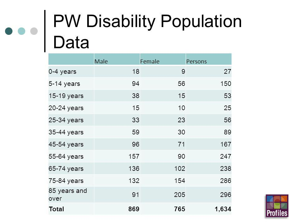 PW Disability Population Data MaleFemalePersons 0-4 years18927 5-14 years9456150 15-19 years381553 20-24 years151025 25-34 years332356 35-44 years593089 45-54 years9671167 55-64 years15790247 65-74 years136102238 75-84 years132154286 85 years and over 91205296 Total8697651,634