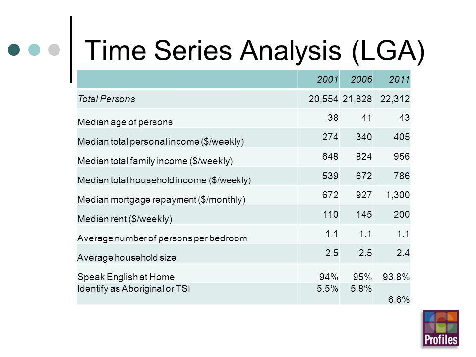 Time Series Analysis (LGA) 200120062011 Total Persons20,55421,82822,312 Median age of persons 384143 Median total personal income ($/weekly) 274340405 Median total family income ($/weekly) 648824956 Median total household income ($/weekly) 539672786 Median mortgage repayment ($/monthly) 6729271,300 Median rent ($/weekly) 110145200 Average number of persons per bedroom 1.1 Average household size 2.5 2.4 Speak English at Home94%95%93.8% Identify as Aboriginal or TSI5.5%5.8% 6.6%