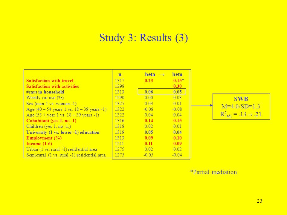 23 Study 3: Results (3) Satisfaction with travel Satisfaction with activities #cars in household Weekly car use (%) Sex (man 1 vs. woman -1) Age (40 –