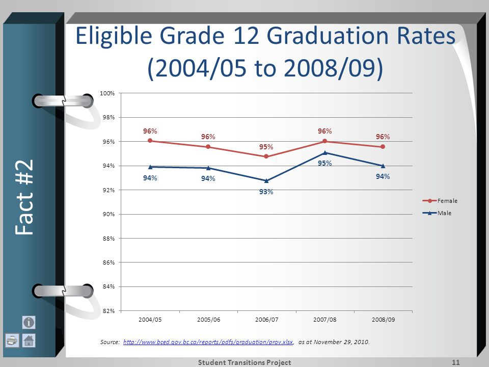 Eligible Grade 12 Graduation Rates (2004/05 to 2008/09) Fact #2 Student Transitions Project11 Source: http://www.bced.gov.bc.ca/reports/pdfs/graduation/prov.xlsx, as at November 29, 2010.http://www.bced.gov.bc.ca/reports/pdfs/graduation/prov.xlsx