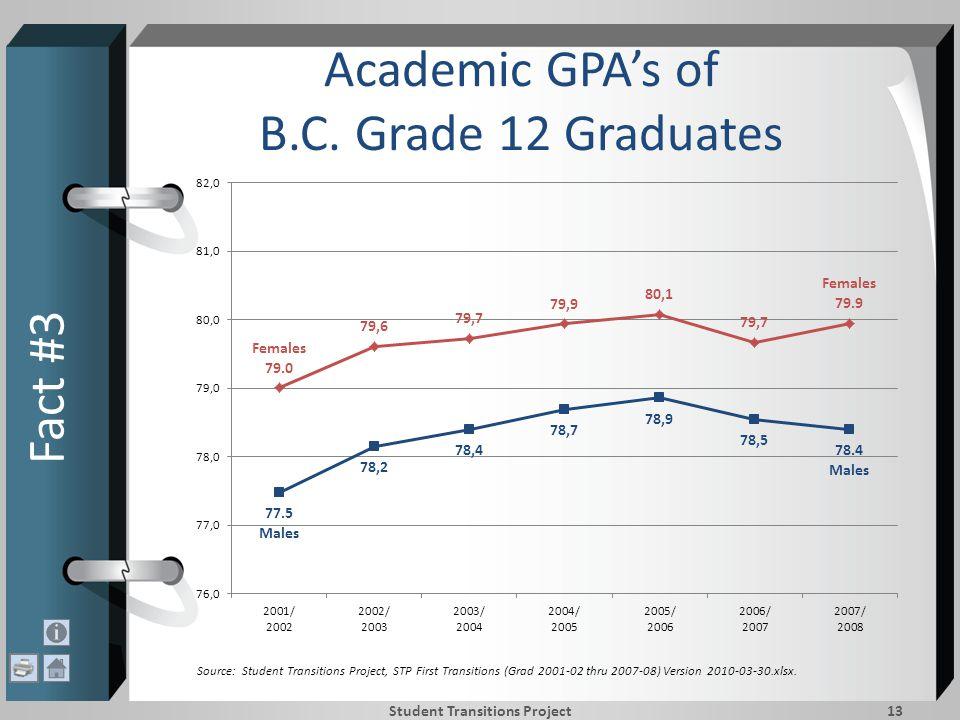Academic GPA's of B.C.