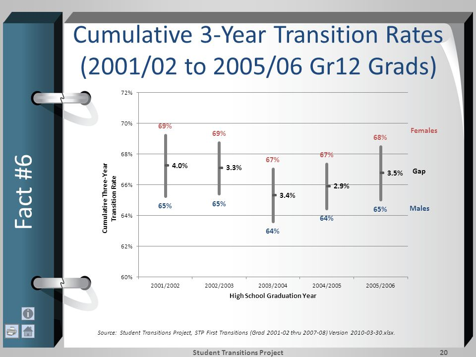 Cumulative 3-Year Transition Rates (2001/02 to 2005/06 Gr12 Grads) Fact #6 Student Transitions Project20 Source: Student Transitions Project, STP First Transitions (Grad 2001-02 thru 2007-08) Version 2010-03-30.xlsx.
