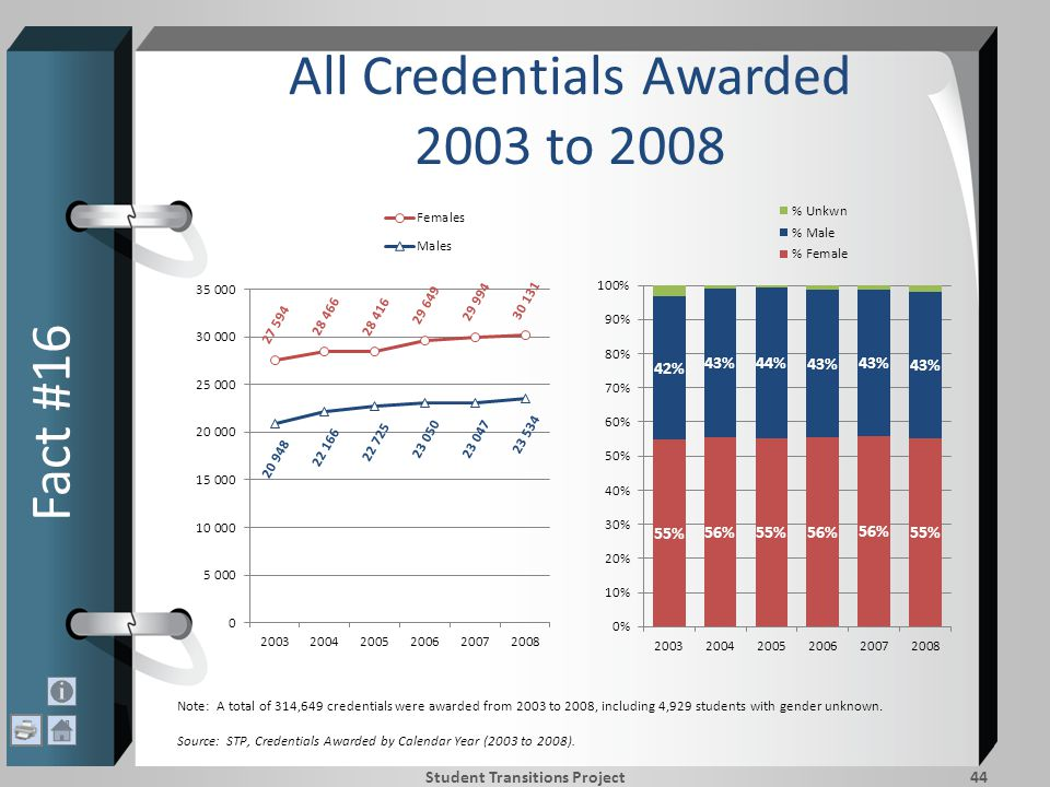 All Credentials Awarded 2003 to 2008 Fact #16 Student Transitions Project44 Note: A total of 314,649 credentials were awarded from 2003 to 2008, including 4,929 students with gender unknown.