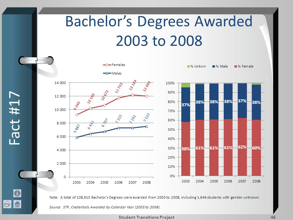 Bachelor's Degrees Awarded 2003 to 2008 Fact #17 Student Transitions Project46 Note: A total of 108,915 Bachelor s Degrees were awarded from 2003 to 2008, including 1,646 students with gender unknown.