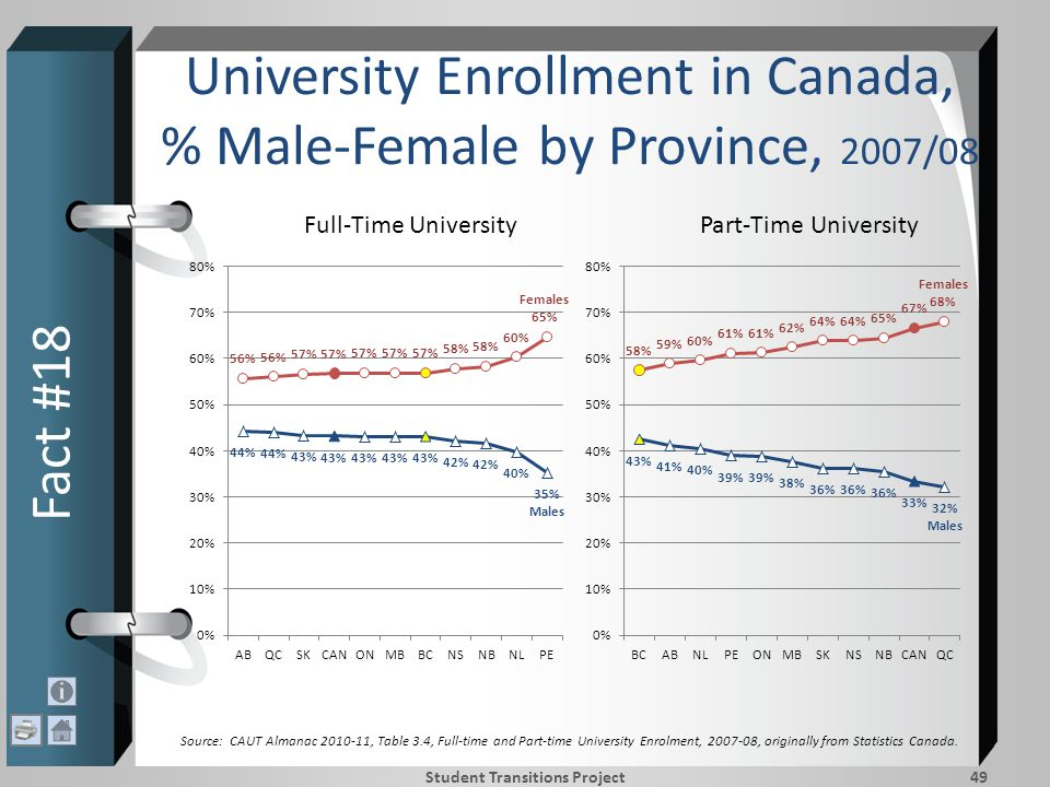 University Enrollment in Canada, % Male-Female by Province, 2007/08 Fact #18 Student Transitions Project49 Full-Time UniversityPart-Time University Source: CAUT Almanac 2010-11, Table 3.4, Full-time and Part-time University Enrolment, 2007-08, originally from Statistics Canada.