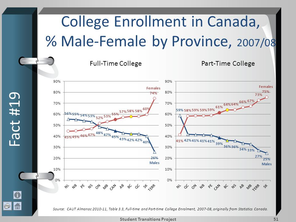 College Enrollment in Canada, % Male-Female by Province, 2007/08 Fact #19 Student Transitions Project51 Full-Time CollegePart-Time College Source: CAUT Almanac 2010-11, Table 3.3, Full-time and Part-time College Enrolment, 2007-08, originally from Statistics Canada.