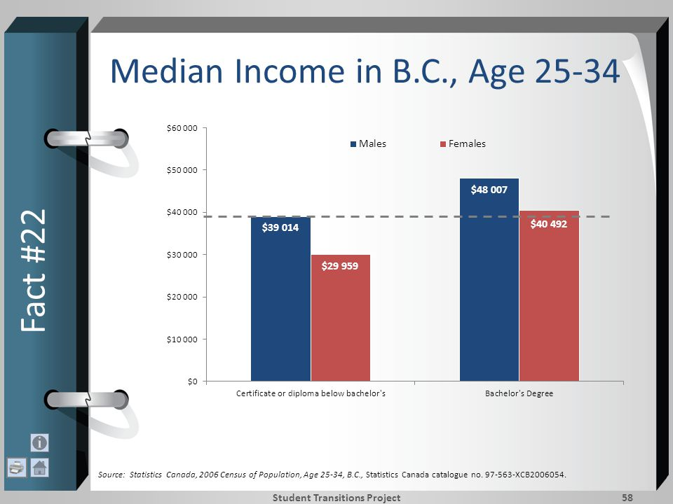 Median Income in B.C., Age 25-34 Fact #22 Student Transitions Project58 Source: Statistics Canada, 2006 Census of Population, Age 25-34, B.C., Statistics Canada catalogue no.