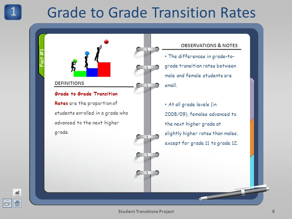 Grade to Grade Transition Rates (2008/09) Fact #1 Student Transitions Project9 Source: http://www.bced.gov.bc.ca/reports/pdfs/transition/public.xlsx, as at November 29, 2010.http://www.bced.gov.bc.ca/reports/pdfs/transition/public.xlsx