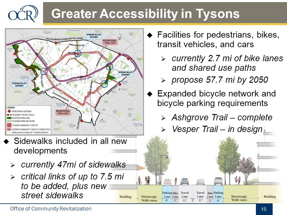 Office of Community Revitalization  Facilities for pedestrians, bikes, transit vehicles, and cars  currently 2.7 mi of bike lanes and shared use pat