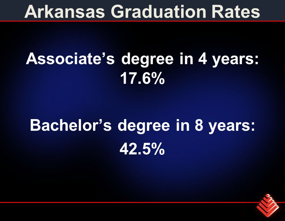 Arkansas Graduation Rates Associate's degree in 4 years: 17.6% Bachelor's degree in 8 years: 42.5%