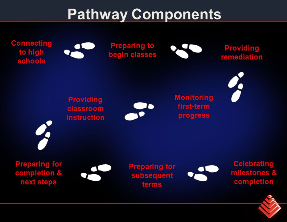Pathway Components Preparing to begin classes Connecting to high schools Providing classroom instruction Preparing for completion & next steps Monitoring first-term progress Preparing for subsequent terms Providing remediation Celebrating milestones & completion