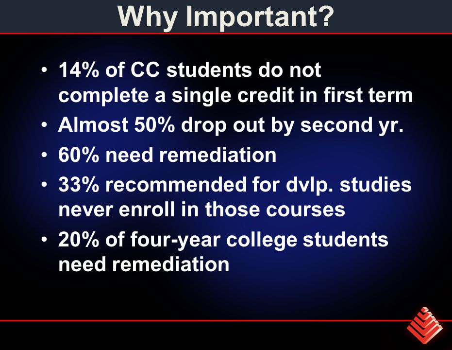 Why Important? 14% of CC students do not complete a single credit in first term Almost 50% drop out by second yr. 60% need remediation 33% recommended