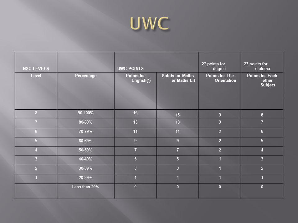 NSC LEVELS UWC POINTS 27 points for degree 23 points for diploma LevelPercentage Points for English(*) Points for Maths or Maths Lit Points for Life Orientation Points for Each other Subject 890-100%15 38 780-89%13 37 670-79%11 26 560-69%9925 450-59%7724 340-49%5513 230-39%3312 120-29%1111 Less than 20%0000