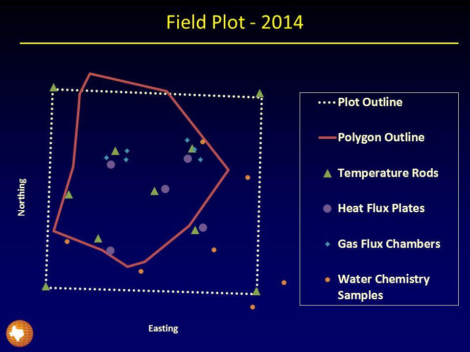 Field Plot - 2014