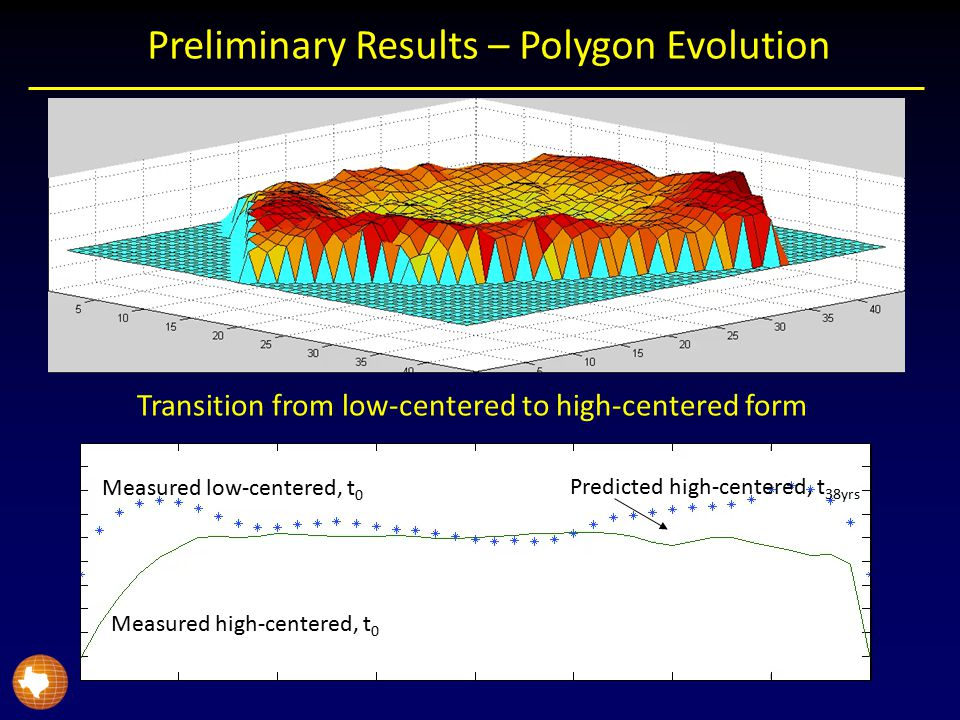 Preliminary Results – Polygon Evolution Transition from low-centered to high-centered form Measured low-centered, t 0 Measured high-centered, t 0 Predicted high-centered, t 38yrs