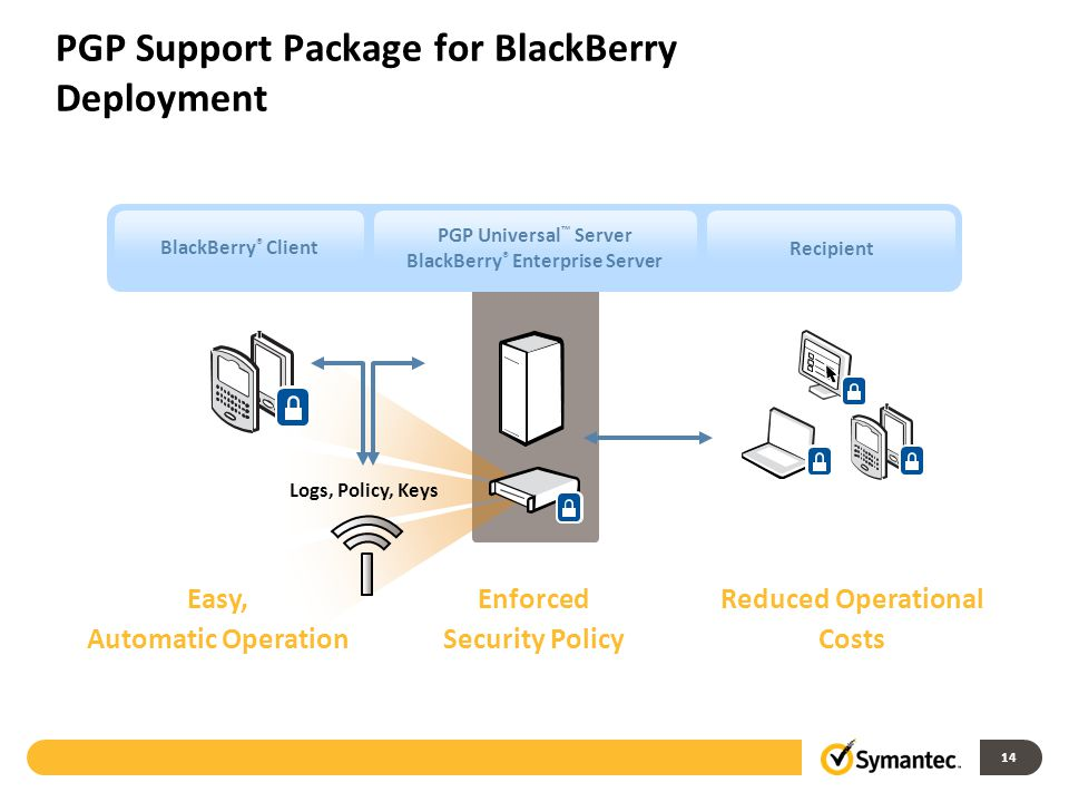 14 PGP Support Package for BlackBerry Deployment BlackBerry ® ClientRecipient PGP Universal ™ Server BlackBerry ® Enterprise Server Logs, Policy, Keys Enforced Security Policy Easy, Automatic Operation Reduced Operational Costs