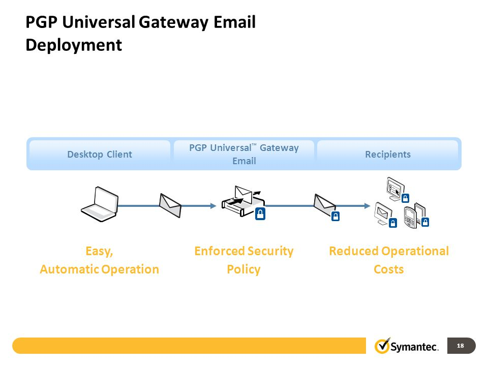 18 PGP Universal Gateway Email Deployment Desktop Client PGP Universal ™ Gateway Email Recipients Enforced Security Policy Easy, Automatic Operation Reduced Operational Costs