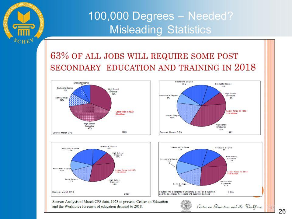 26 100,000 Degrees – Needed? Misleading Statistics