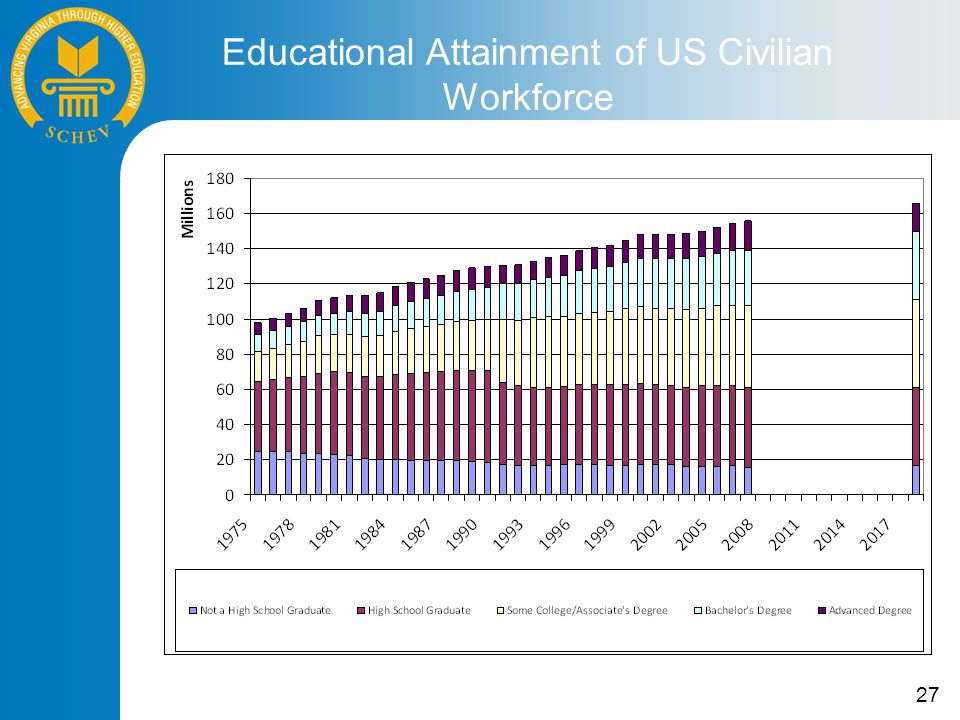 27 Educational Attainment of US Civilian Workforce