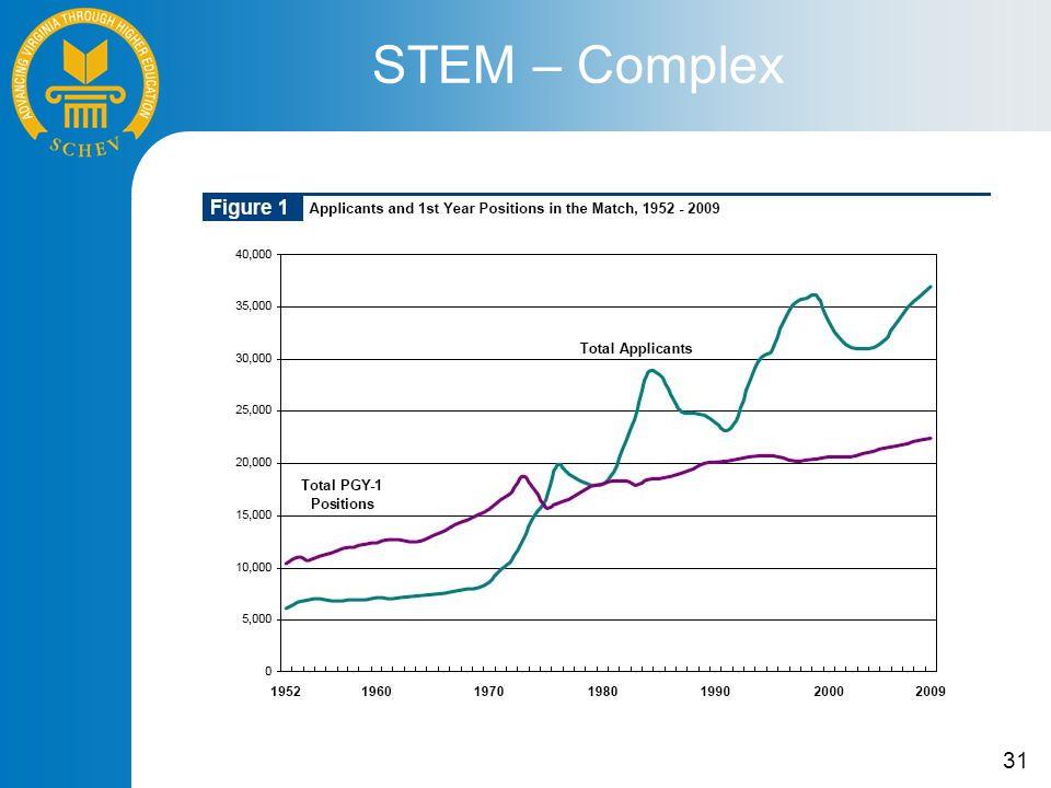 31 STEM – Complex