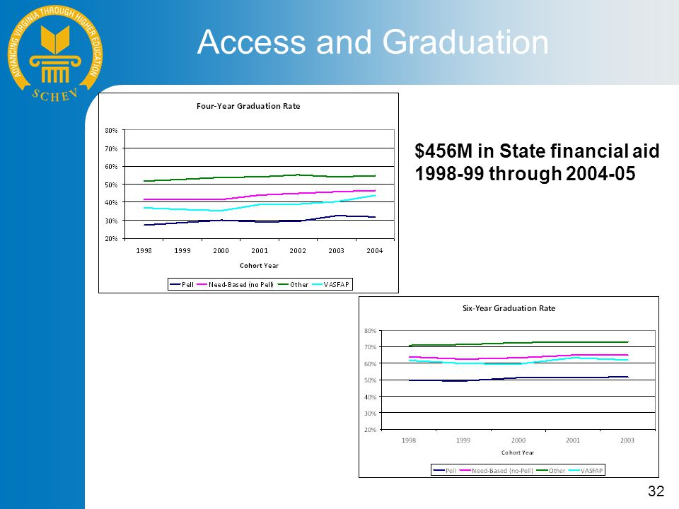 32 Access and Graduation $456M in State financial aid 1998-99 through 2004-05