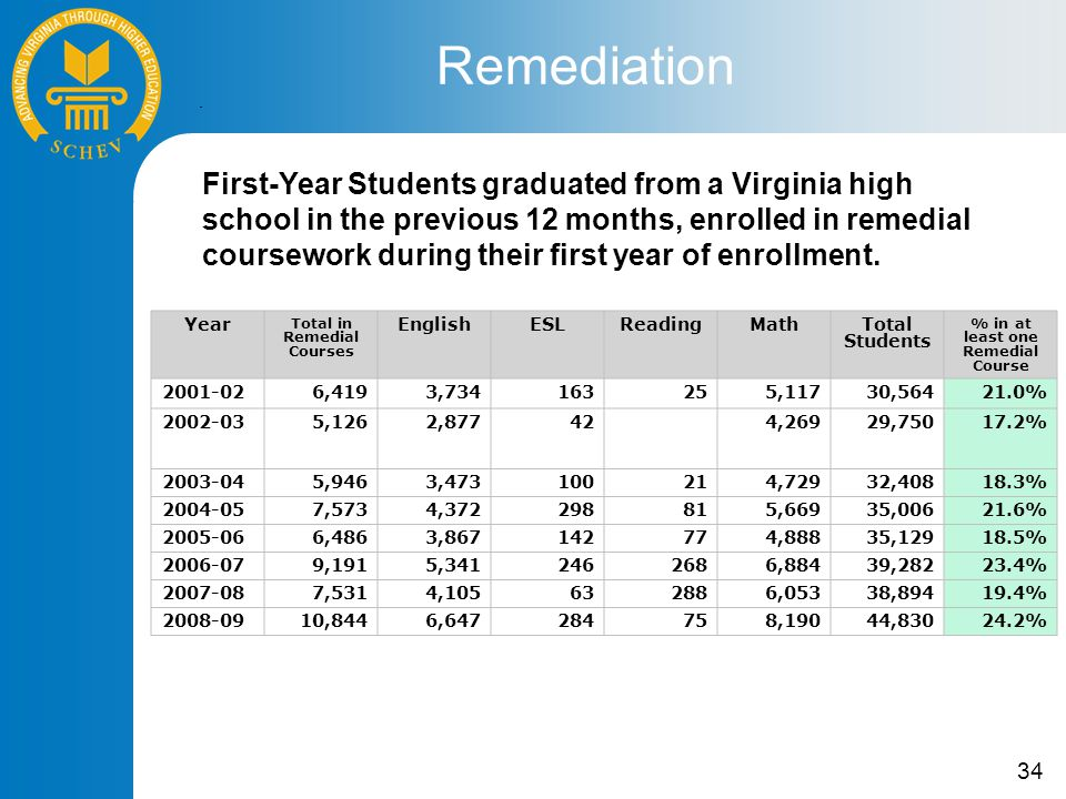 34 Remediation Year Total in Remedial Courses EnglishESLReadingMath Total Students % in at least one Remedial Course 2001-026,4193,734163255,11730,56421.0% 2002-035,1262,877424,26929,75017.2% 2003-045,9463,473100214,72932,40818.3% 2004-057,5734,372298815,66935,00621.6% 2005-066,4863,867142774,88835,12918.5% 2006-079,1915,3412462686,88439,28223.4% 2007-087,5314,105632886,05338,89419.4% 2008-0910,8446,647284758,19044,83024.2% First-Year Students graduated from a Virginia high school in the previous 12 months, enrolled in remedial coursework during their first year of enrollment.