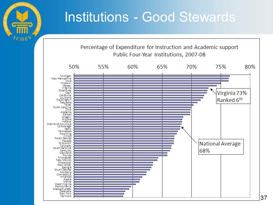 37 Institutions - Good Stewards