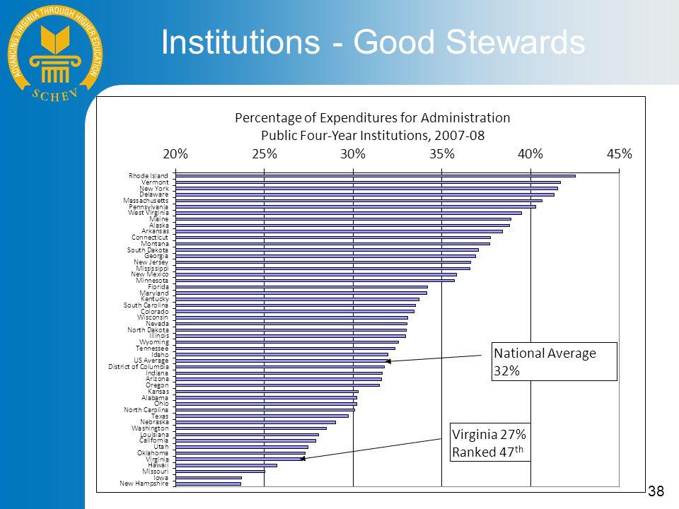 38 Institutions - Good Stewards