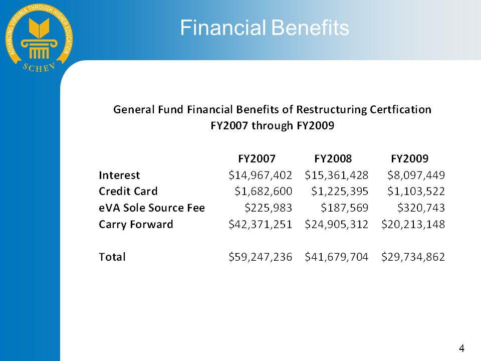 4 Financial Benefits