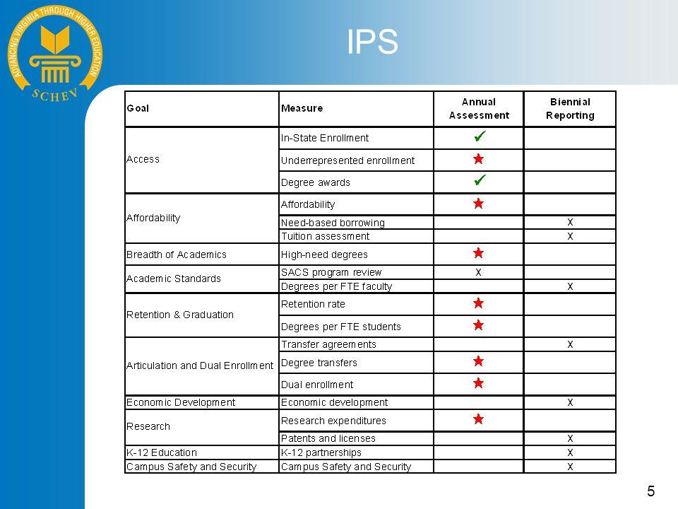 5 IPS