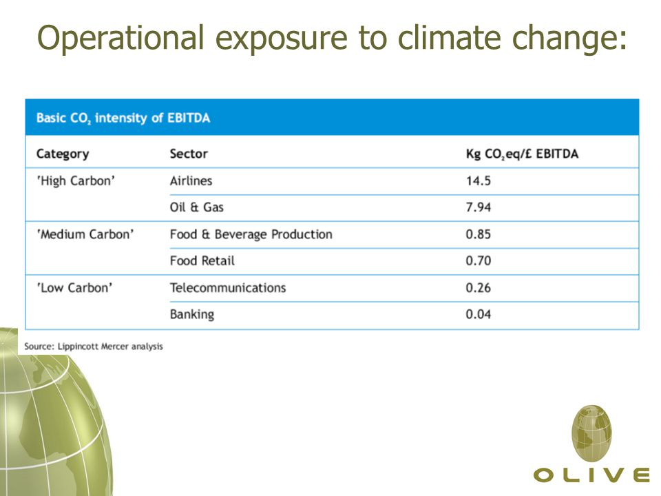 Operational exposure to climate change: