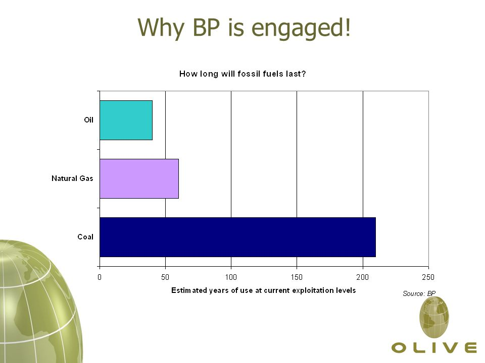 Why BP is engaged!