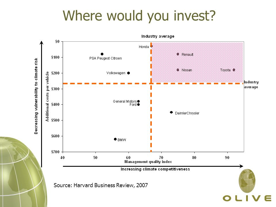 Where would you invest? Source: Harvard Business Review, 2007
