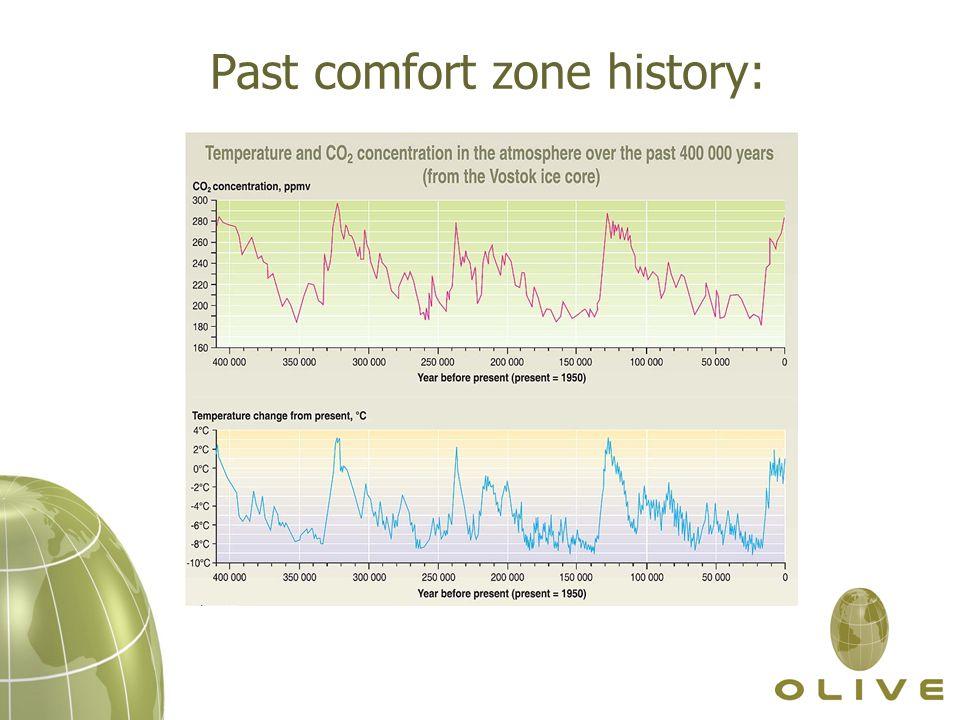 Past comfort zone history: