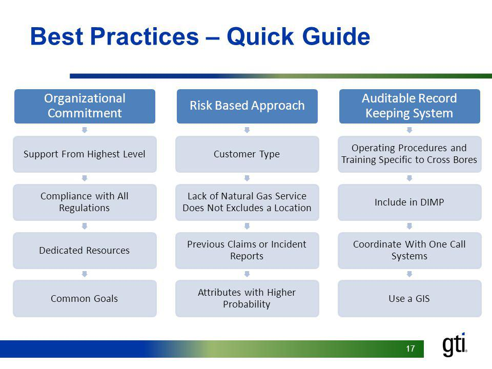17 Best Practices – Quick Guide Organizational Commitment Support From Highest Level Compliance with All Regulations Dedicated ResourcesCommon Goals R
