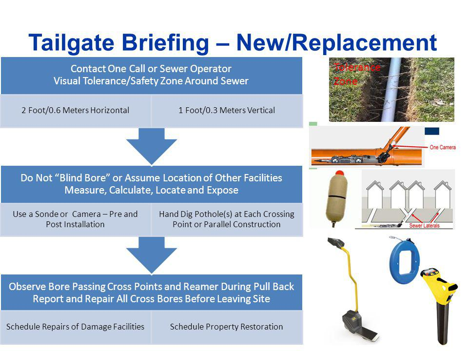 Tailgate Briefing – New/Replacement Observe Bore Passing Cross Points and Reamer During Pull Back Report and Repair All Cross Bores Before Leaving Sit