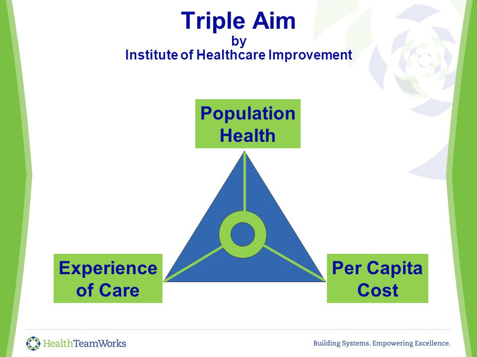 Triple Aim by Institute of Healthcare Improvement Population Health Experience of Care Per Capita Cost