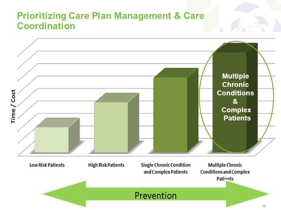 Prioritizing Care Plan Management & Care Coordination 39 Multiple Chronic Conditions & Complex Patients