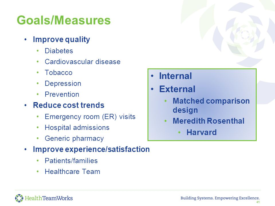41 Goals/Measures Improve quality Diabetes Cardiovascular disease Tobacco Depression Prevention Reduce cost trends Emergency room (ER) visits Hospital admissions Generic pharmacy Improve experience/satisfaction Patients/families Healthcare Team Internal External Matched comparison design Meredith Rosenthal Harvard