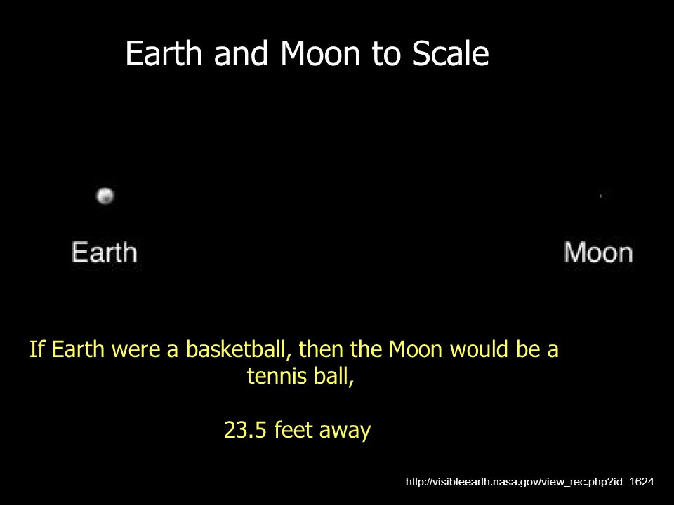 http://visibleearth.nasa.gov/view_rec.php?id=1624 Earth and Moon to Scale If Earth were a basketball, then the Moon would be a tennis ball, 23.5 feet away